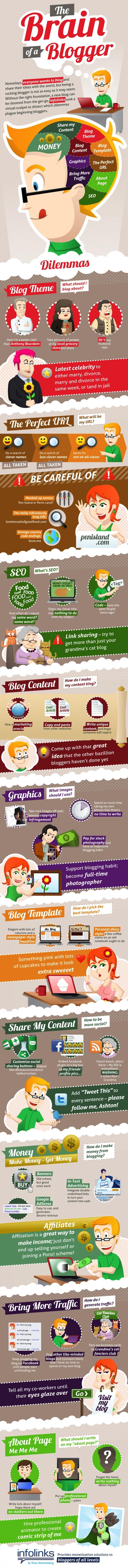 the-brain-of-a-blogger_ Tips Ngeblog 5: Otak Seorang Blogger