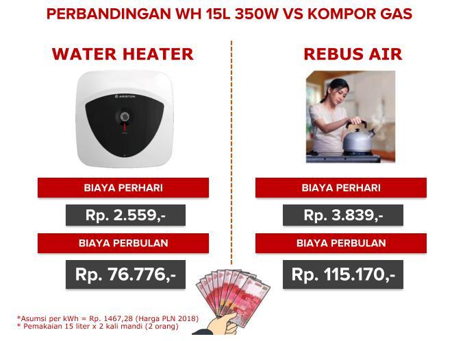 perbandingan-harga-air-rebus-dan-water-heater 5 Manfaat Mandi Air Hangat untuk Bayi